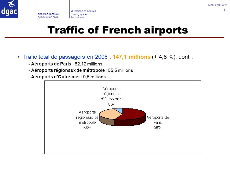 Traffic of French airports