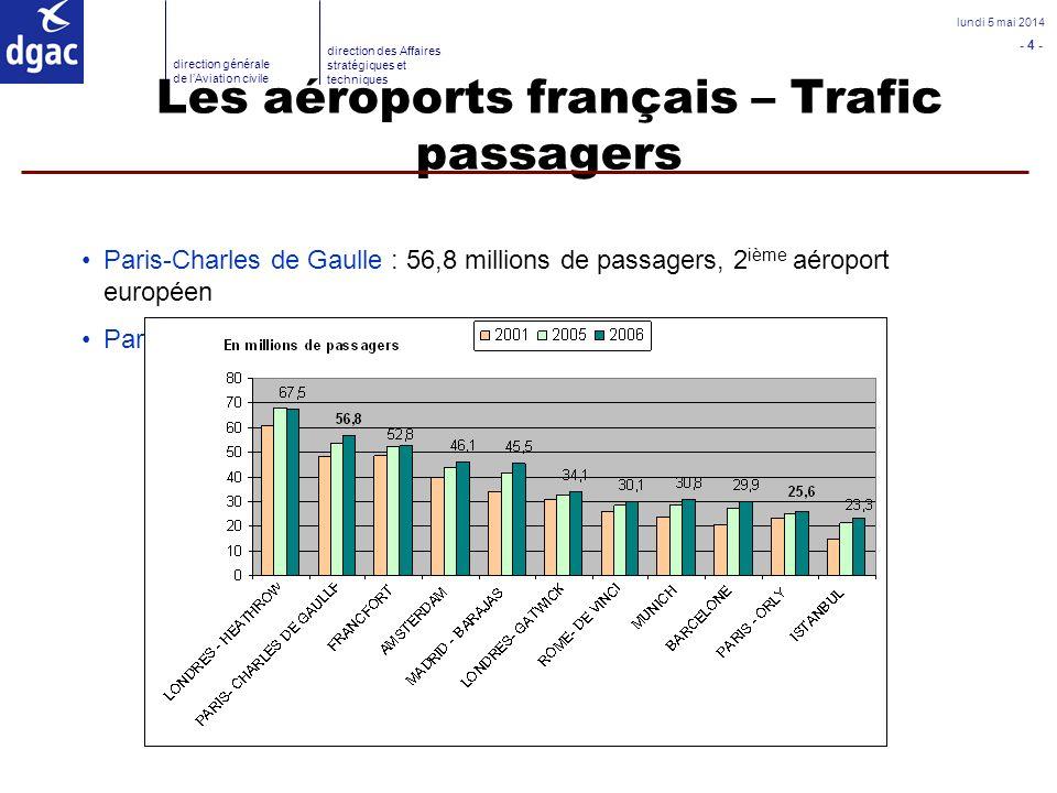 Les aéroports français – Trafic passagers