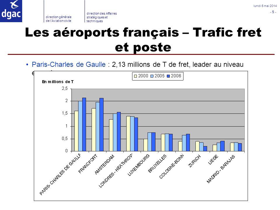 Les aéroports français – Trafic fret et poste