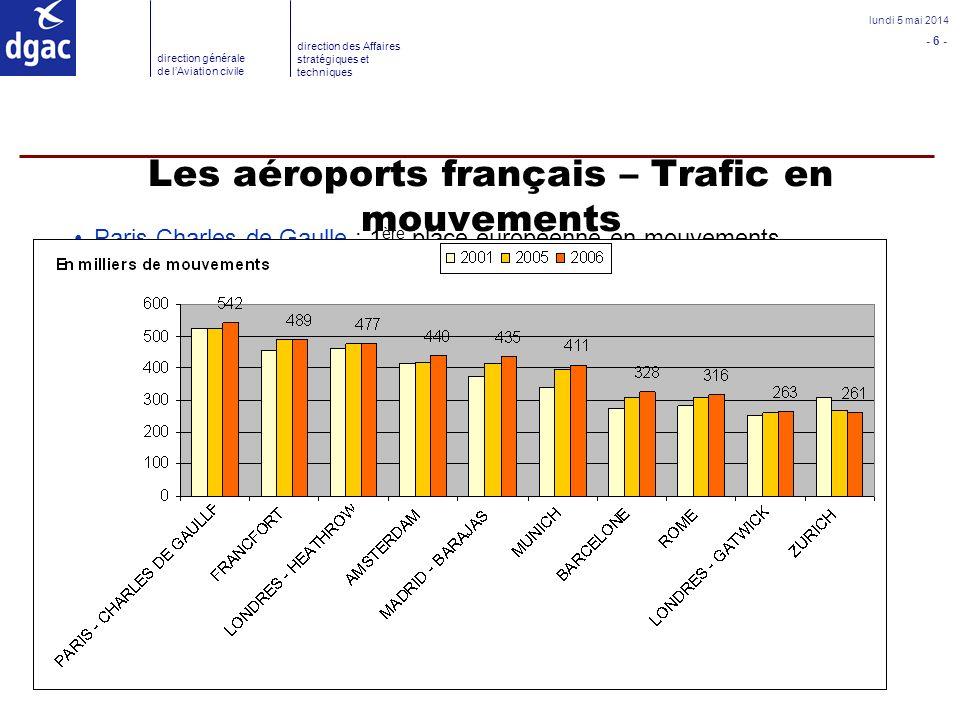 Les aéroports français – Trafic en mouvements