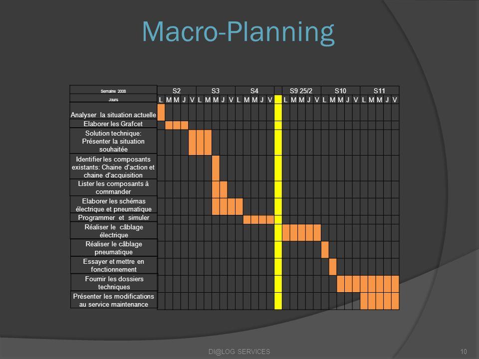 Macro-Planning S2 S3 S4 S9 25/2 S10 S11 L M J V