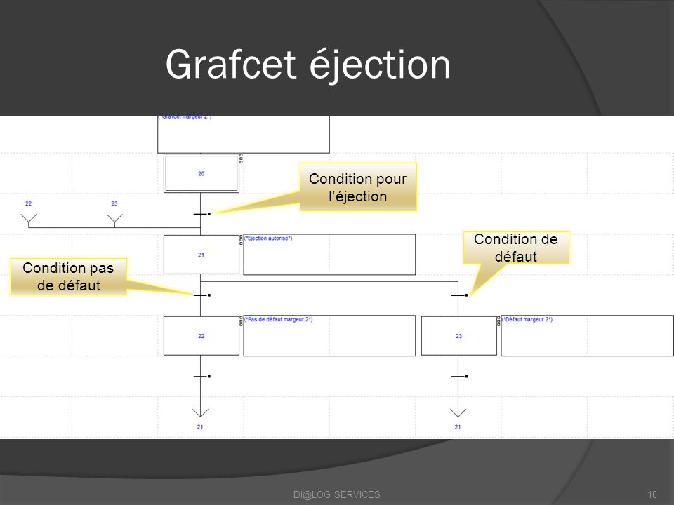 Grafcet éjection Condition pour l'éjection Condition de défaut