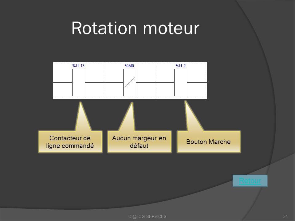 Rotation moteur Retour Contacteur de ligne commandé