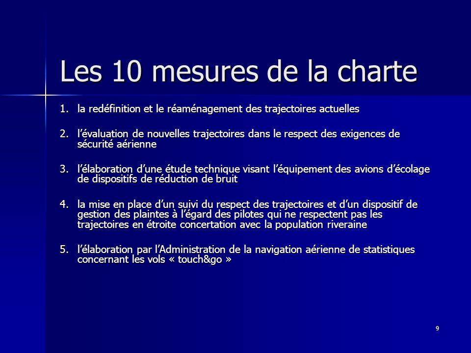 Les 10 mesures de la charte