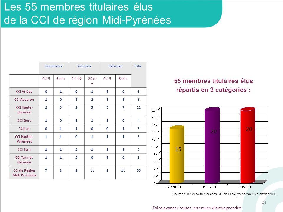 Les 55 membres titulaires élus de la CCI de région Midi-Pyrénées