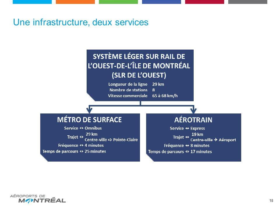 Une infrastructure, deux services