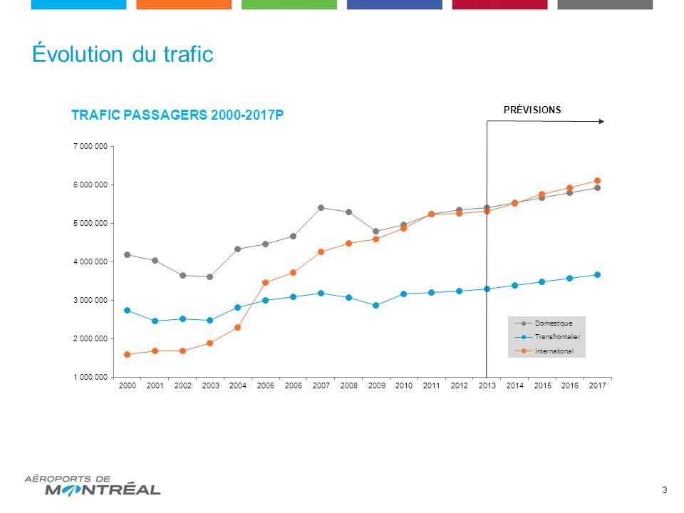 Évolution du trafic