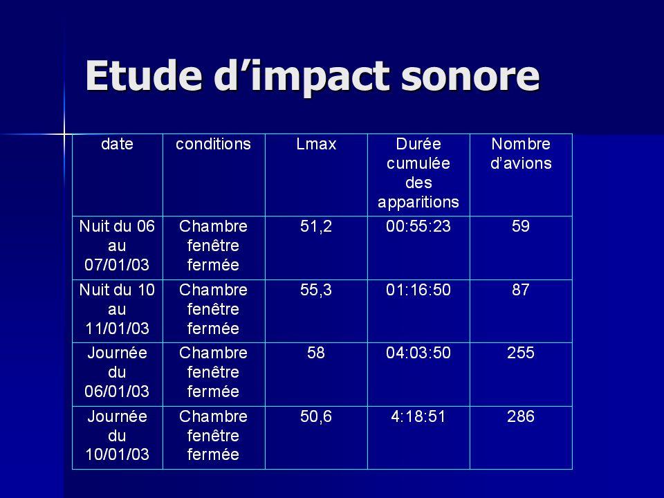 Etude d'impact sonore