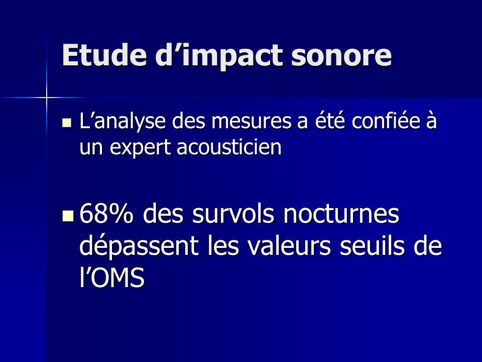 Etude d'impact sonore L'analyse des mesures a été confiée à un expert acousticien.