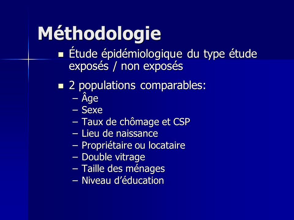 Méthodologie Étude épidémiologique du type étude exposés / non exposés