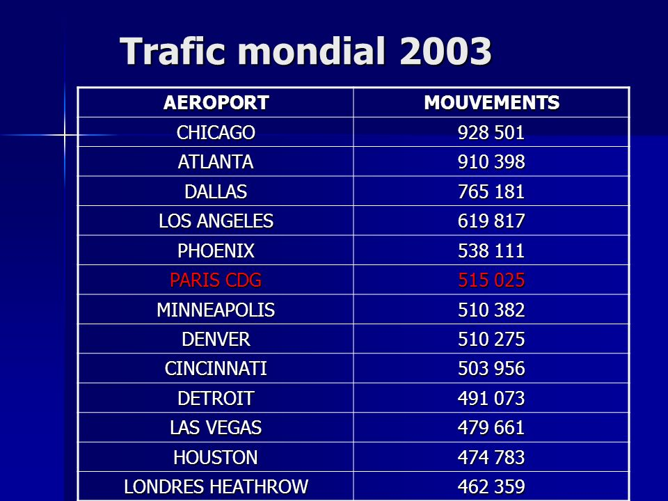 Trafic mondial 2003 AEROPORT MOUVEMENTS CHICAGO 928 501 ATLANTA
