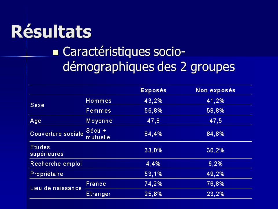 Résultats Caractéristiques socio-démographiques des 2 groupes