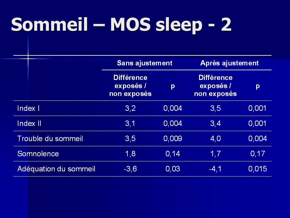 Sommeil – MOS sleep - 2