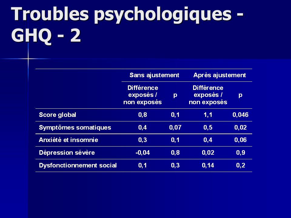 Troubles psychologiques - GHQ - 2