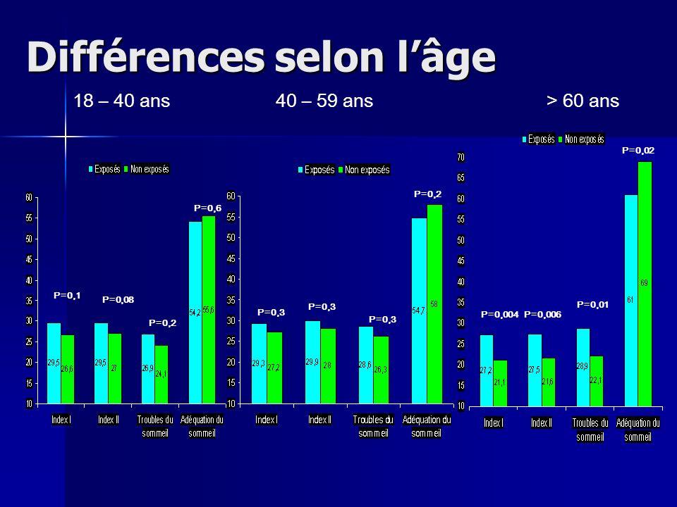 Différences selon l'âge