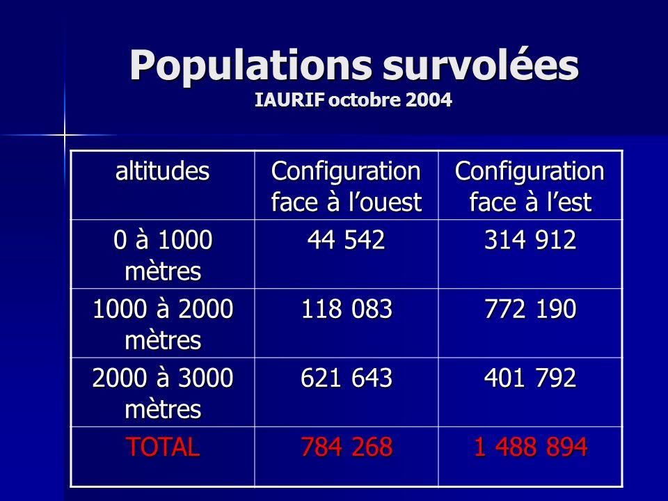 Populations survolées IAURIF octobre 2004