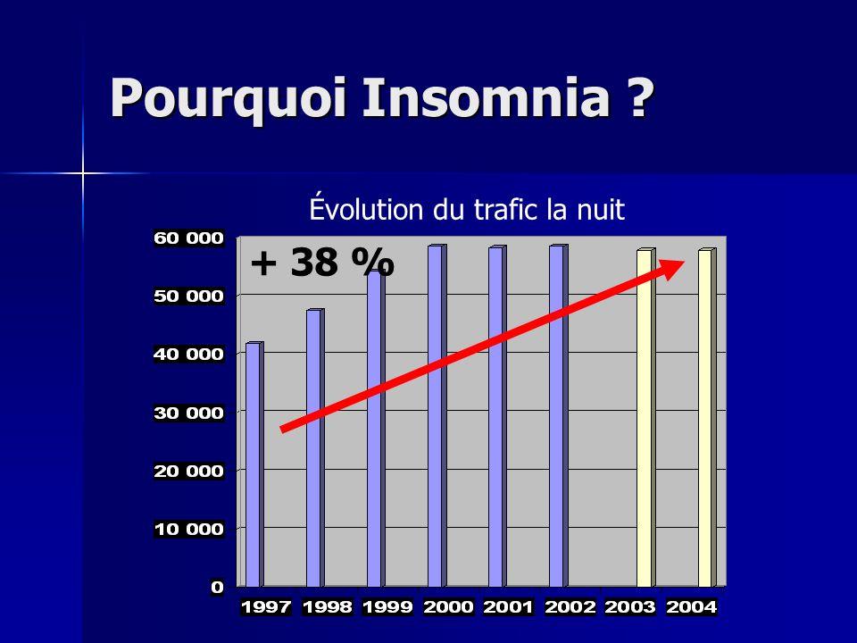 Pourquoi Insomnia Évolution du trafic la nuit + 38 %