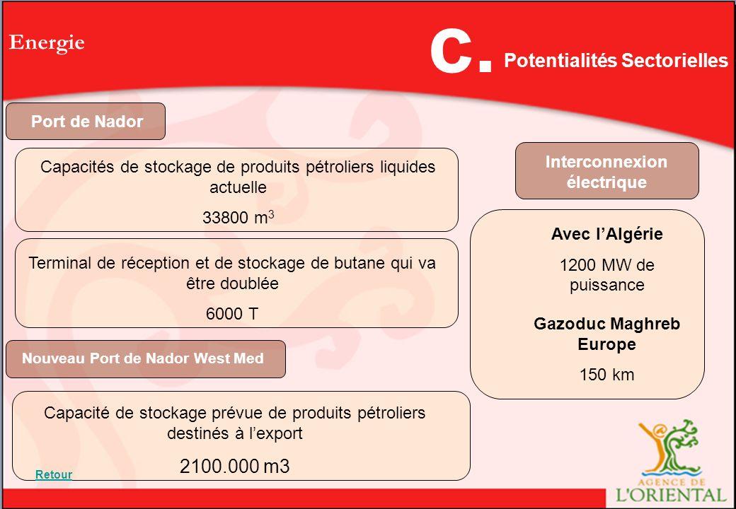 c. Energie Potentialités Sectorielles 2100.000 m3 Port de Nador
