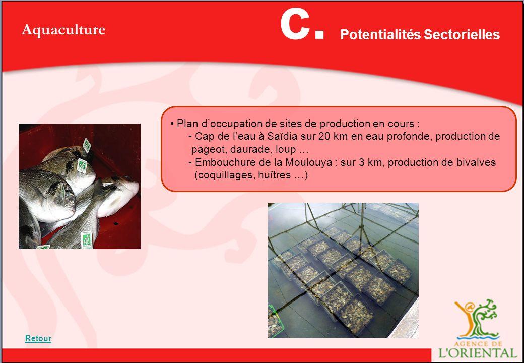 c. Aquaculture Potentialités Sectorielles