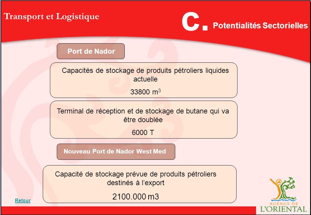 Potentialités Sectorielles Nouveau Port de Nador West Med