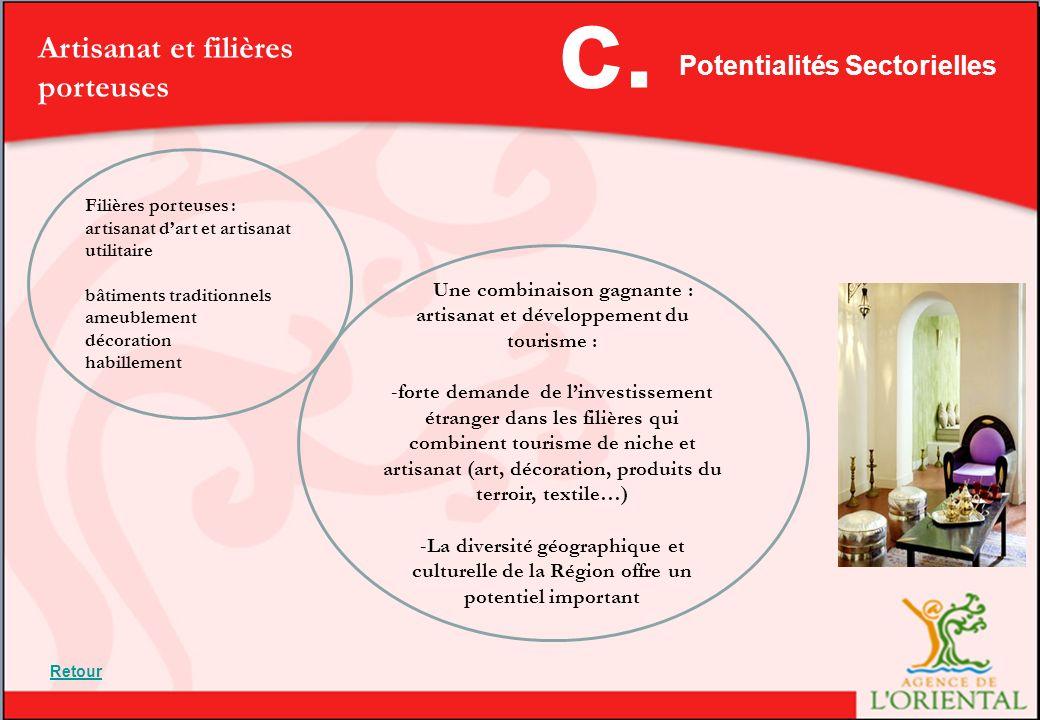 c. Artisanat et filières porteuses Potentialités Sectorielles