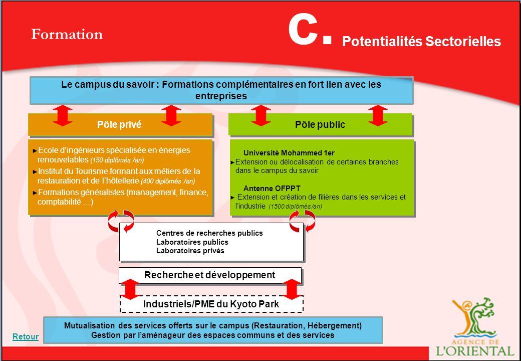 c. Formation Potentialités Sectorielles