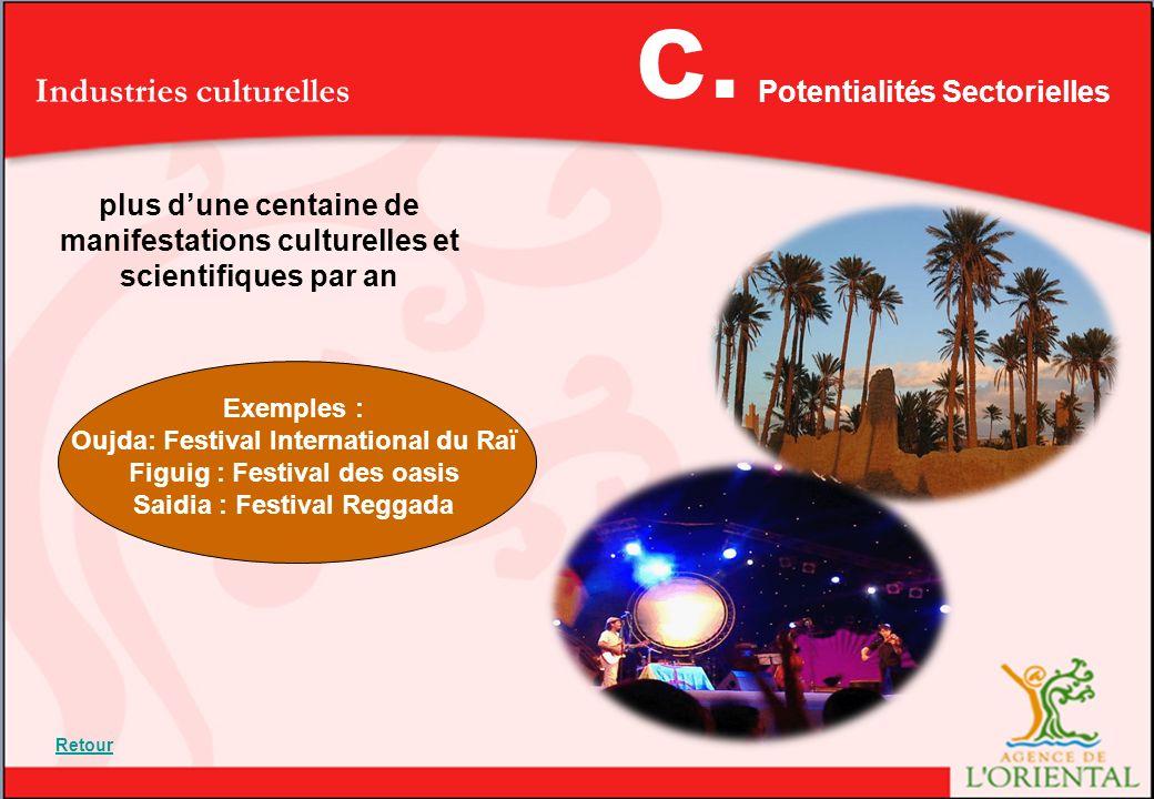c. Industries culturelles Potentialités Sectorielles