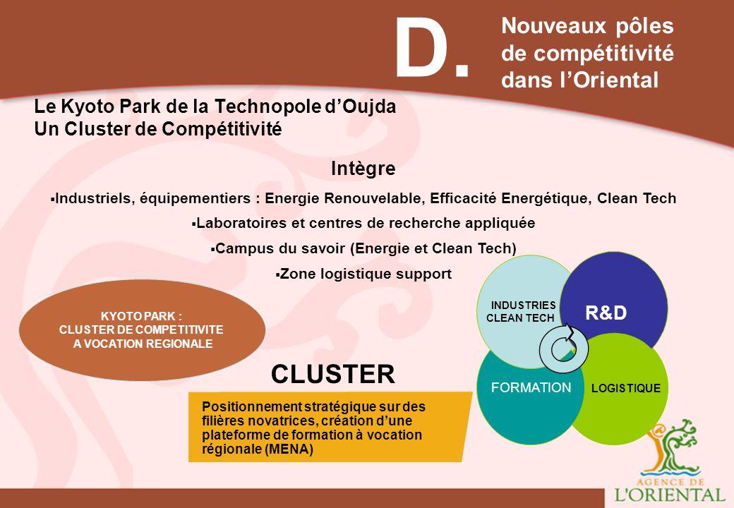 Le Kyoto Park de la Technopole d'Oujda Un Cluster de Compétitivité