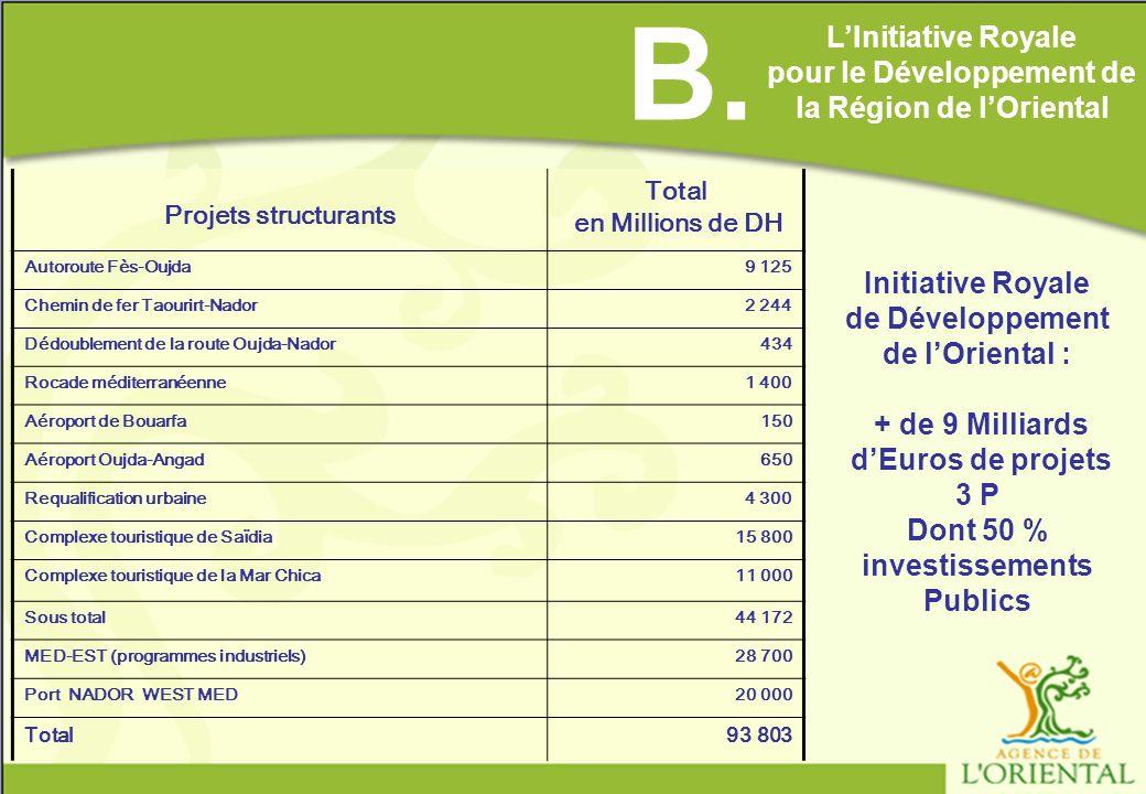 B. L'Initiative Royale. pour le Développement de la Région de l'Oriental. Projets structurants. Total.