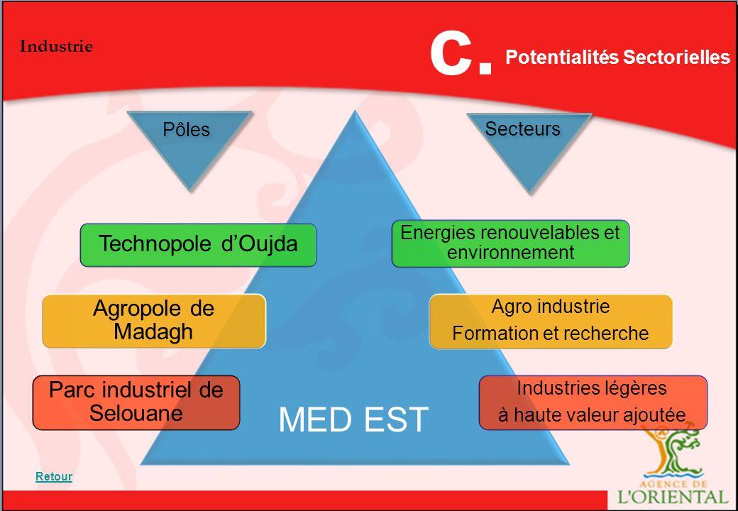 L'Agence de l'Oriental Potentialités Sectorielles