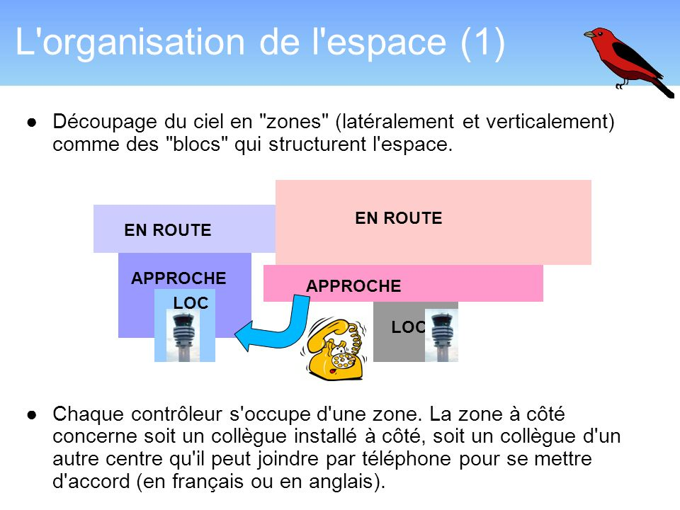 L organisation de l espace (1)
