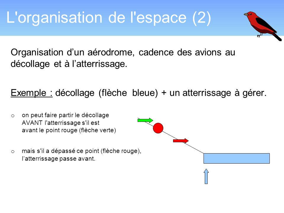 L organisation de l espace (2)