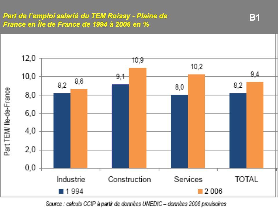 Part de l'emploi salarié du TEM Roissy - Plaine de France en Île de France de 1994 à 2006 en %
