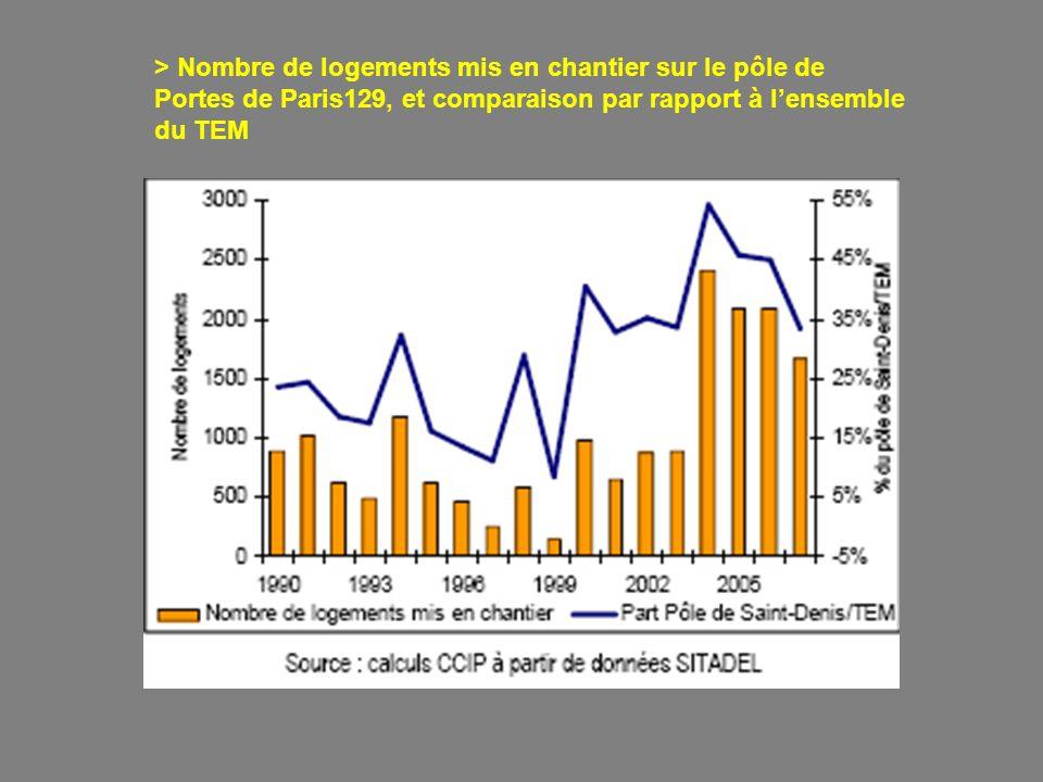 > Nombre de logements mis en chantier sur le pôle de Portes de Paris129, et comparaison par rapport à l'ensemble du TEM