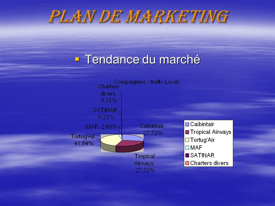 Plan de marketing Tendance du marché