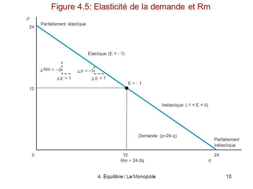 Figure 4.5: Elasticité de la demande et Rm