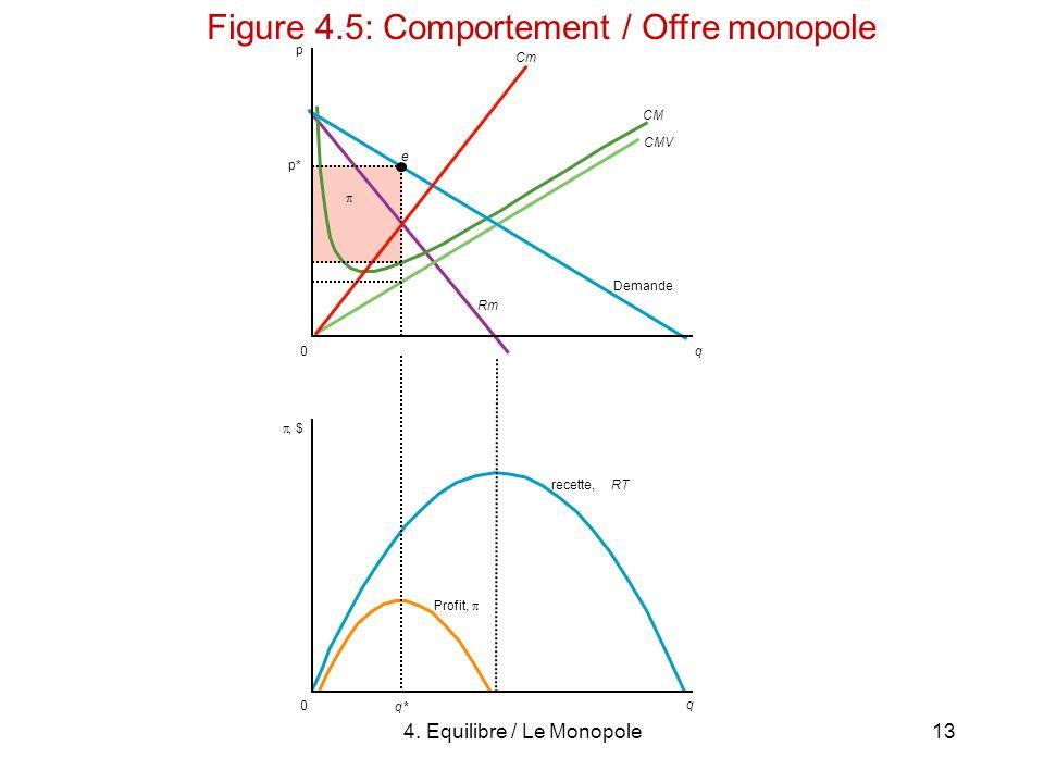Figure 4.5: Comportement / Offre monopole
