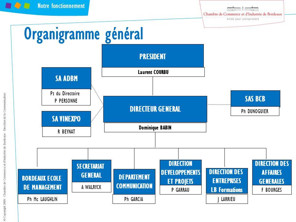 Organigramme général PRESIDENT SA ADBM SAS BCB DIRECTEUR GENERAL