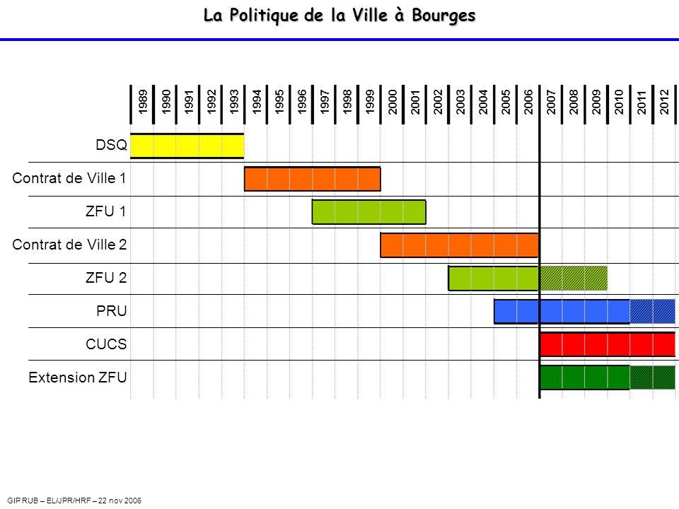 La Politique de la Ville à Bourges