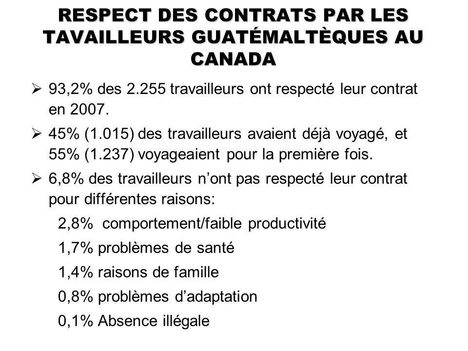 RESPECT DES CONTRATS PAR LES TAVAILLEURS GUATÉMALTÈQUES AU CANADA