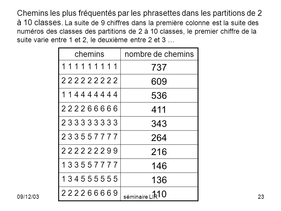 Chemins les plus fréquentés par les phrasettes dans les partitions de 2 à 10 classes. La suite de 9 chiffres dans la première colonne est la suite des numéros des classes des partitions de 2 à 10 classes, le premier chiffre de la suite varie entre 1 et 2, le deuxième entre 2 et 3 …