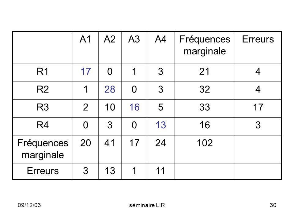 A1 A2 A3 A4 Fréquences marginale Erreurs R1 17 1 3 21 4 R2 28 32 R3 2