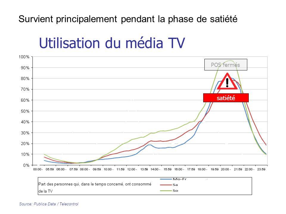 Utilisation du média TV