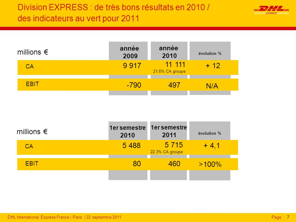DHL Express : une position de leader sur l'express international