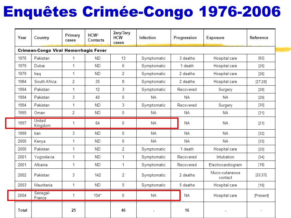 Enquêtes Crimée-Congo 1976-2006