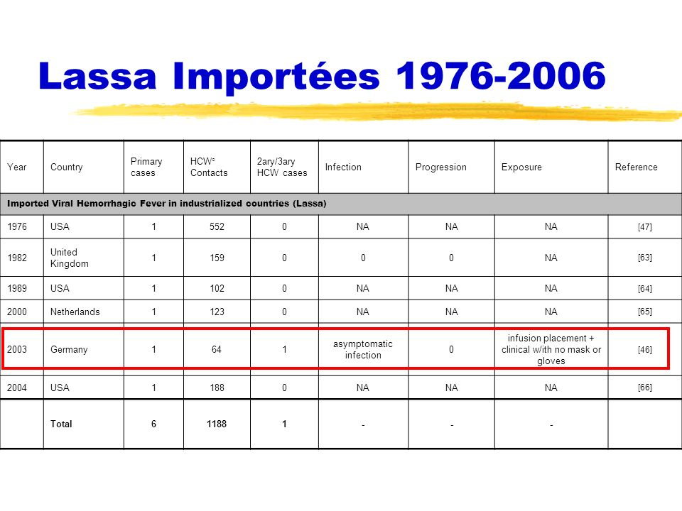 Lassa Importées 1976-2006 Year Country Primary cases HCW° Contacts