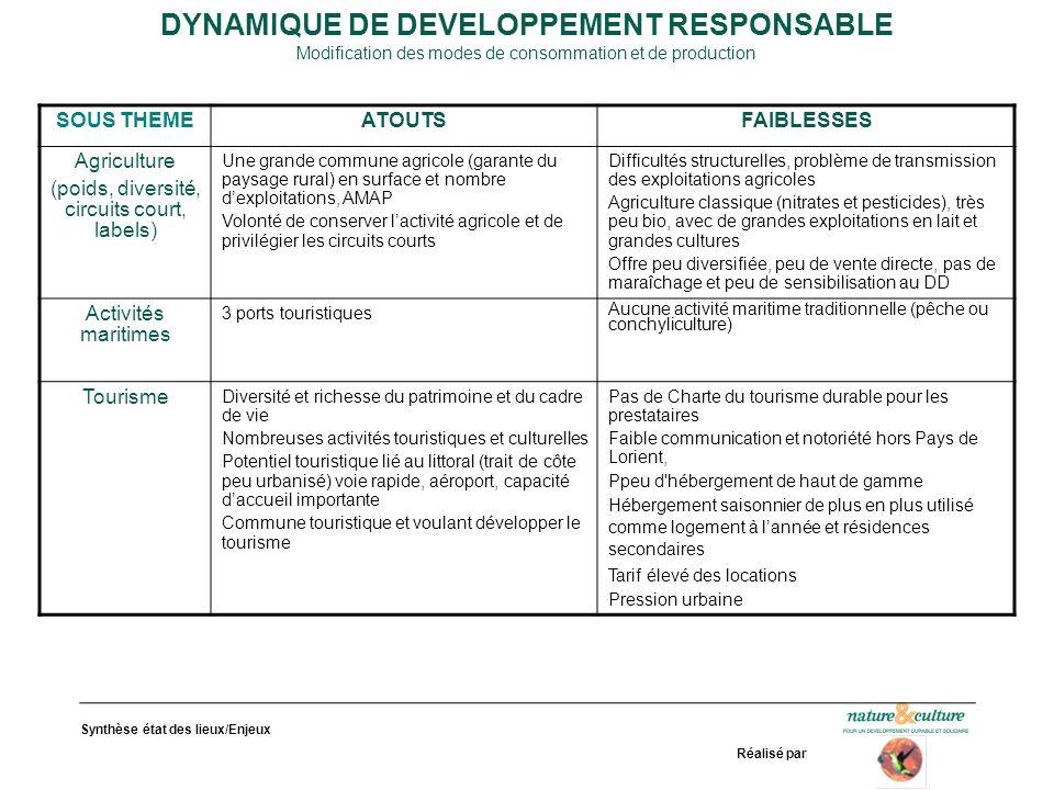 DYNAMIQUE DE DEVELOPPEMENT RESPONSABLE