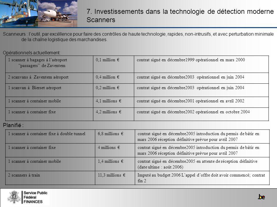 7. Investissements dans la technologie de détection moderne Scanners