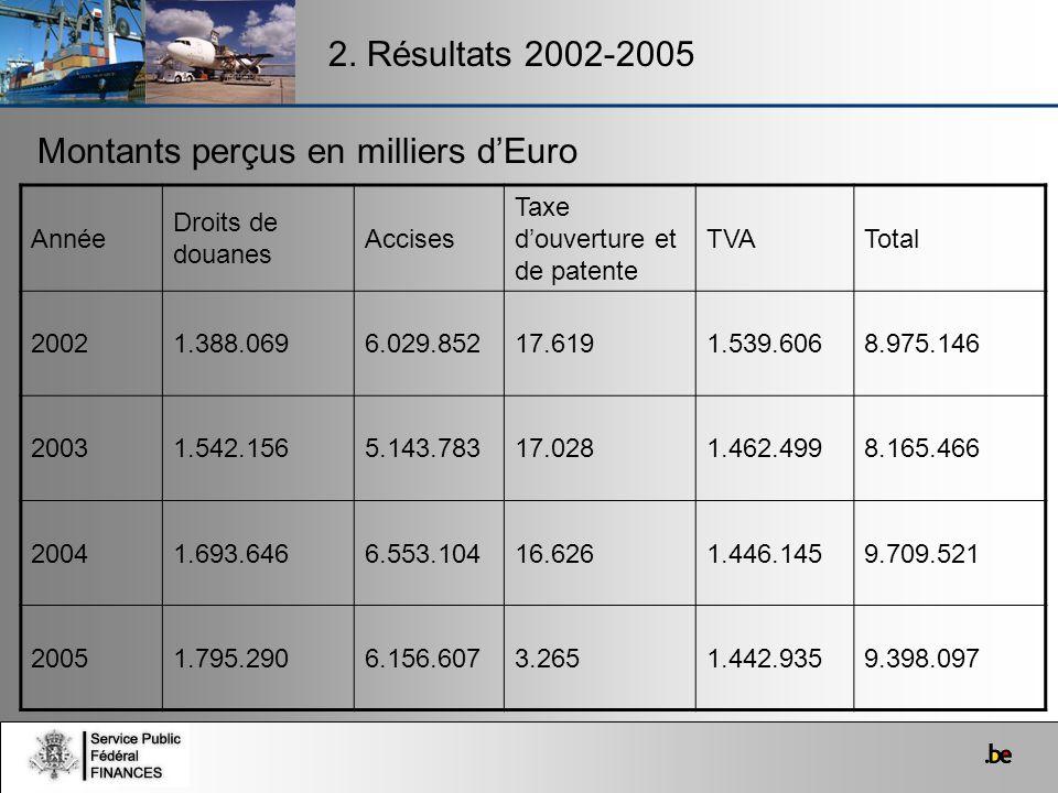 Montants perçus en milliers d'Euro