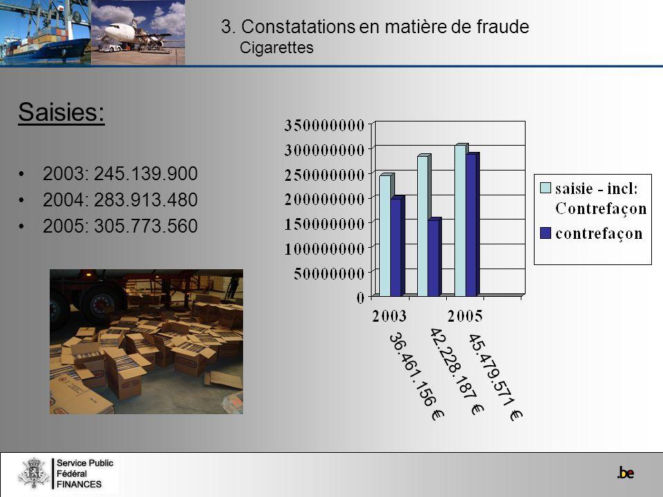 Saisies: 3. Constatations en matière de fraude Cigarettes